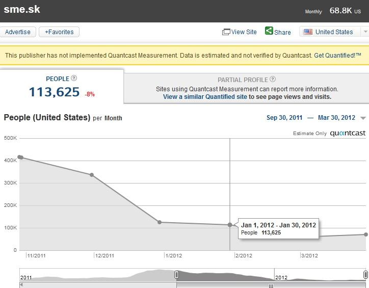 Odhad vývoja návštevnosti portálu www.sme.sk podľa Quantcast