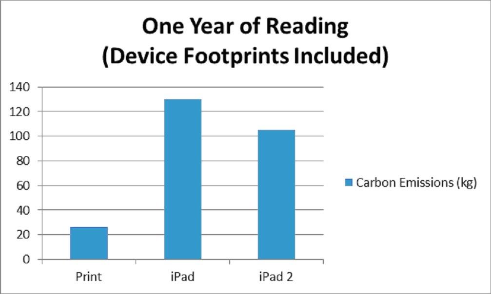 Dále jsem našel množství uhlíkových emisí za dobu životnosti jednoho iPadu a iPadu 2 a započítal jsem je do mých ročních kalkulací čtení