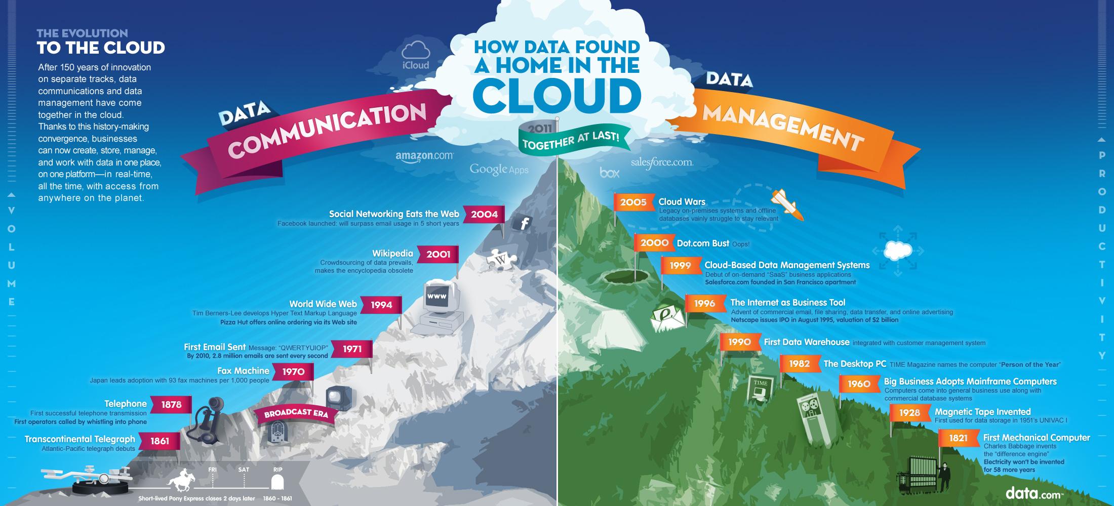 Infografika společnosti data.com z roku 2011 věnovaná historickému vývoji datových a komunikačních služeb a nástrojů
