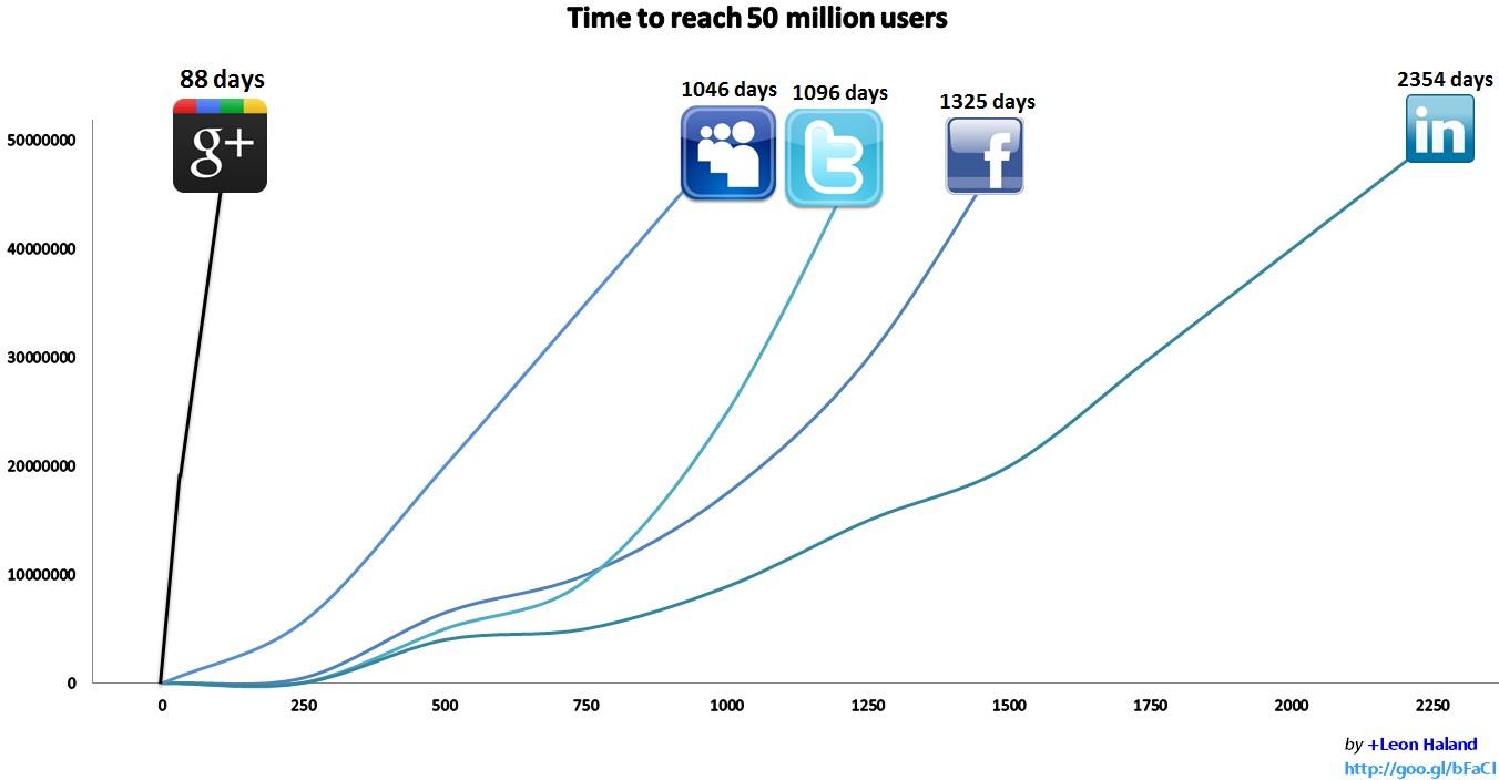 Přibližné srovnání, za jak dlouho dosáhly jednotlivé sociální sítě hranice 50 milionů uživatelů