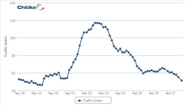 Analýza společnosti Chitica provedená v době oficiálního spuštění Google Plus ukazuje obrovský nárůst uživatelů v průběhu prvních dvou dnů, vystřídaný rychlým poklesem téměř na původní úroveň