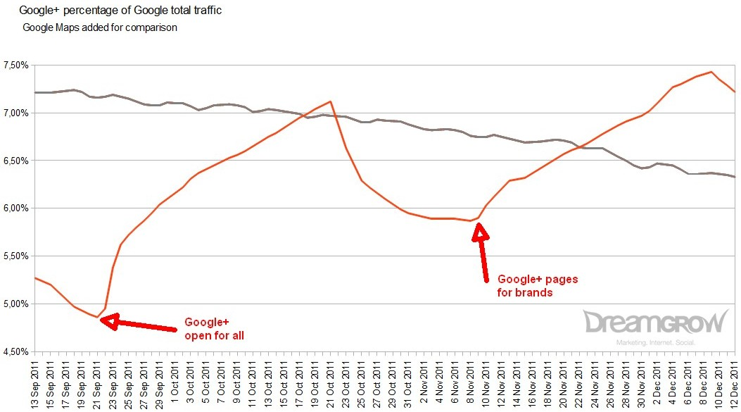 Statistiky společnosti Dreamgrow ukazují, jak se spuštění firemních profilů významně projevilo na celkové návštěvnosti, resp. využívanosti sítě Google+