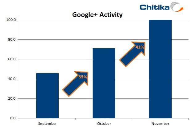 Průběžná analýza společnosti Chitika potvrzuje, že aktivita uživatelů i přes úvodní zakolísání stoupala, a v celém posledním kvartálu minulého roku docházelo k pozvolnému upevňování místní komunity