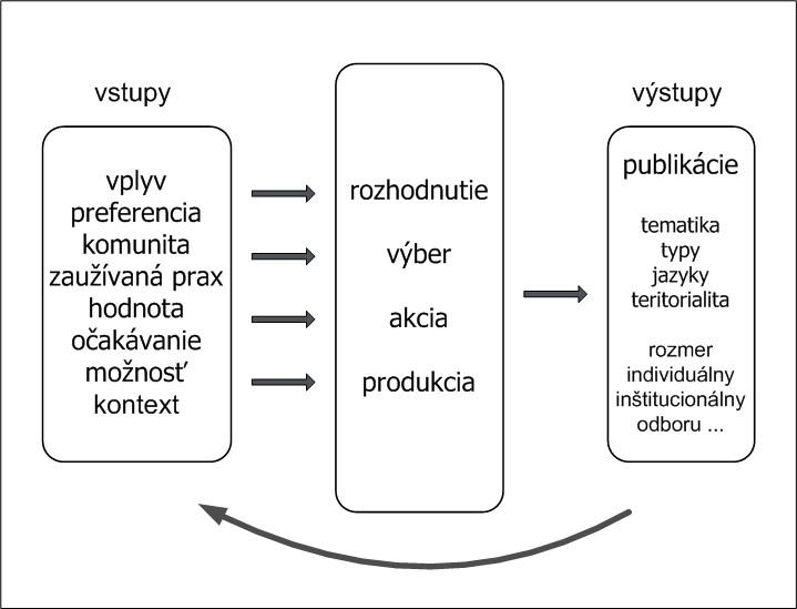 Funkčný model publikačného správania
