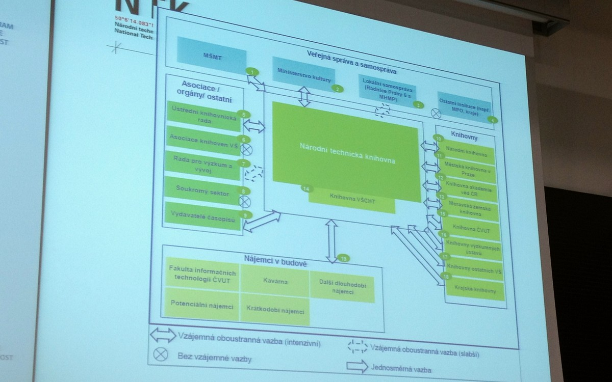 Vizualizace Národní technické knihovny v kontextu veřejné správy a samosprávy
