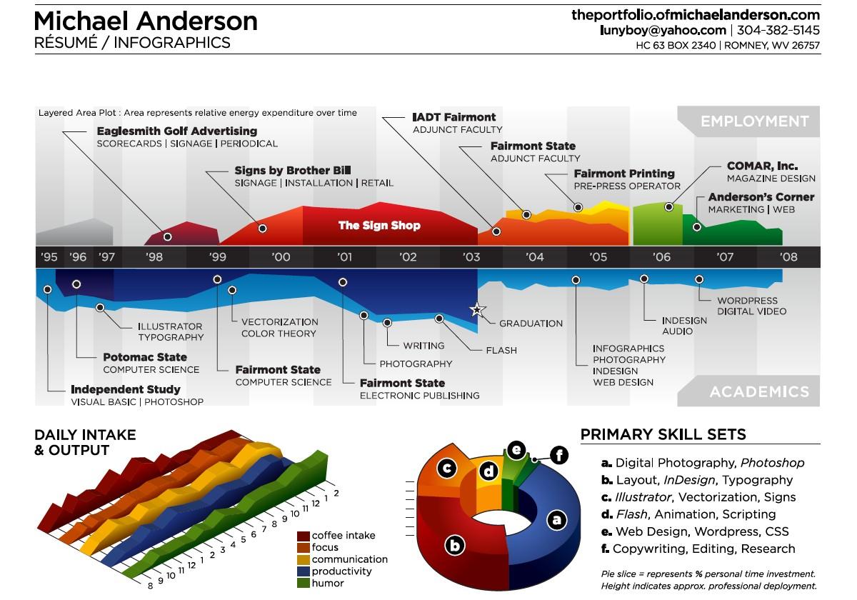 Příklad tzv. meta-infografiky, tj. infografiky o jiných infografikách