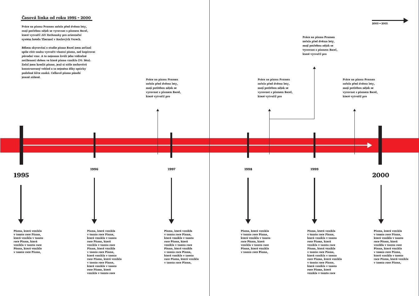 Časová osa přinese přehlednou chronologii vývoje české typografie, která může odhalit nečekané souvislosti