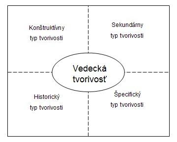 Model typologického vymedzenia vedeckej tvorivosti