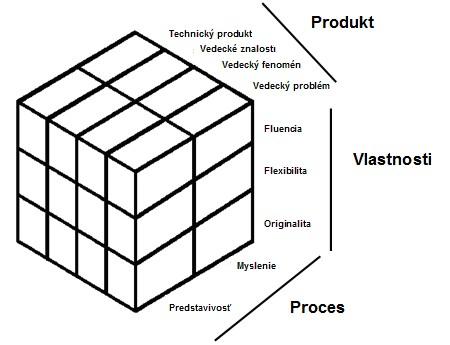 Model štruktúry vedeckej tvorivosti