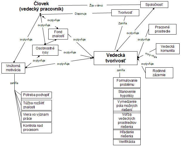Konceptuálny model vzťahov vedeckej tvorivosti v spoločnosti
