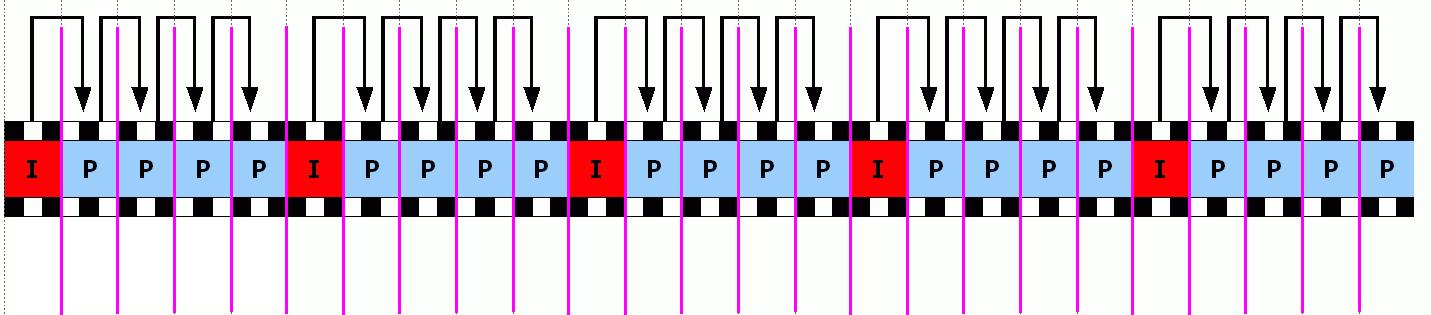 Schéma kódování videa za použití I a P-snímků