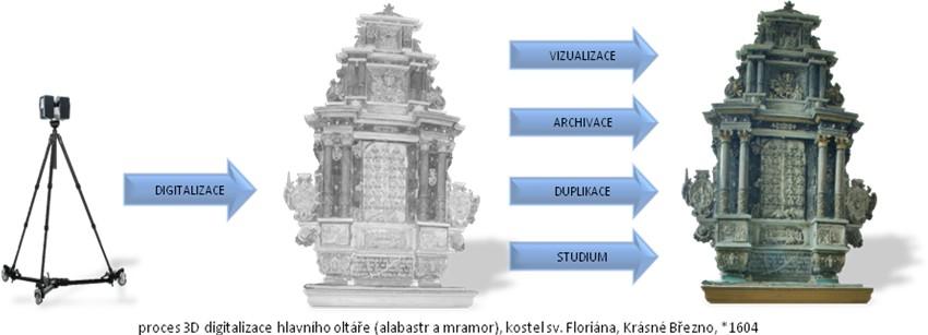 Proces 3D digitalizace hlavního oltáře (kostel sv. Floriana)