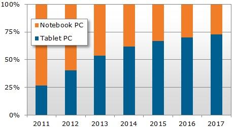 Predaj tabletov verzus predaj notebookov – stav 2011-2012 a predikcia na roky 2013-2017