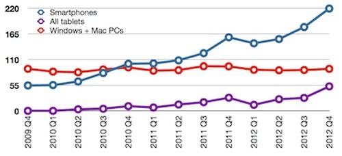 Najnovšie štatistiky predaja smartfónov, tabletov a Windows + Mac PC