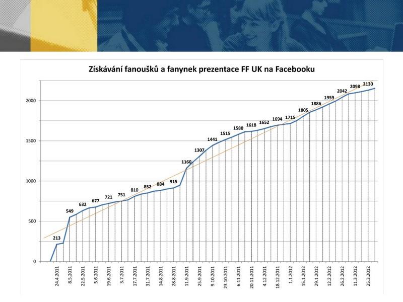 Prezentace FB stránek FF UK