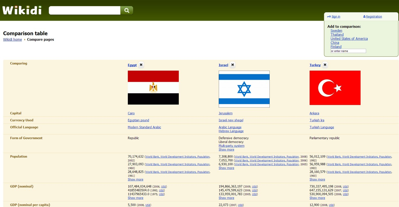 Příklad porovnání států na wikidi.com
