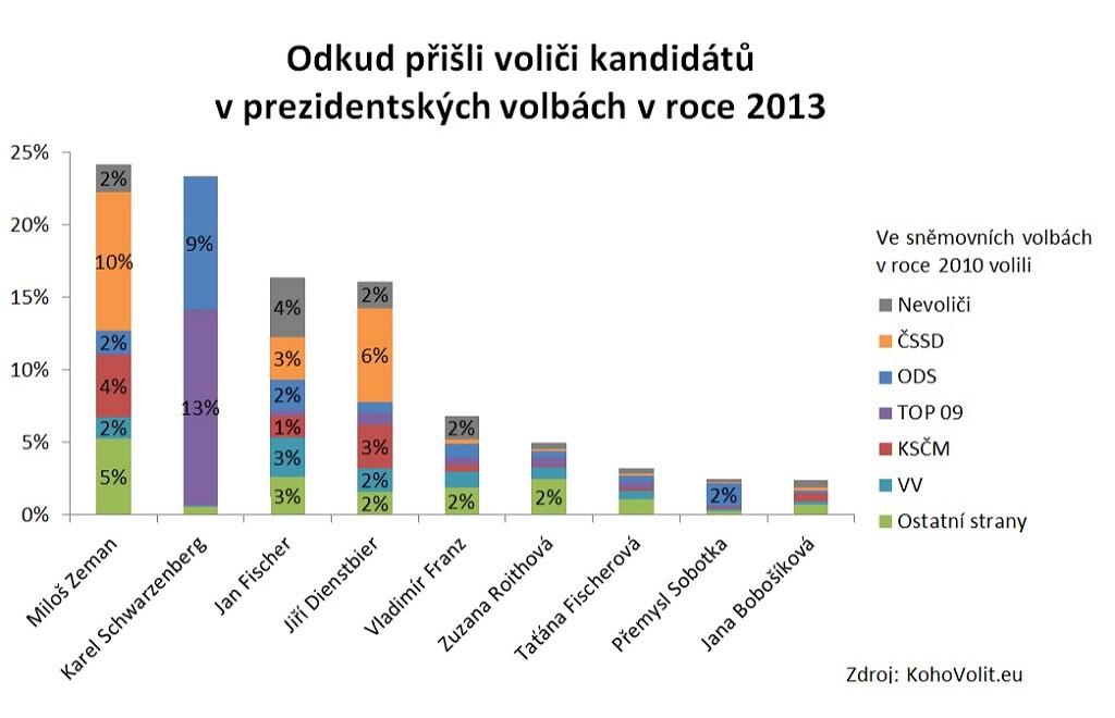 Graf ilustrující odkud přišli voliči jednotlivých prezidentských kandidátů