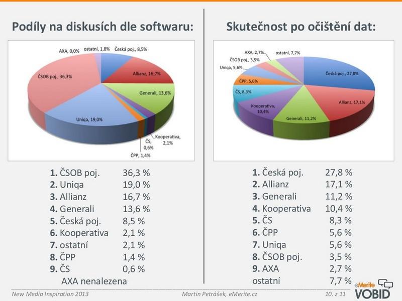 Výsledky srovnávací studie