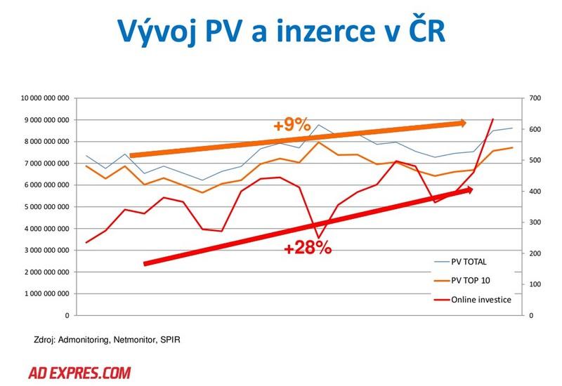 Graf rostoucích investic do reklamy