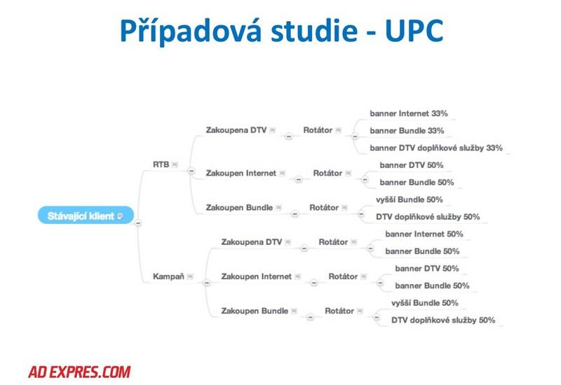 Případová studie UPC