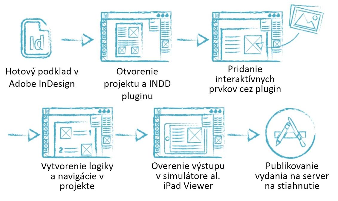 Práca s interaktívnym obsahom pri príprave digitálneho vydania