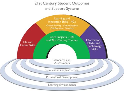 Framework for 21st Century Learning schematicky zobrazuje, na čem stojí úspěch studenta v21. století