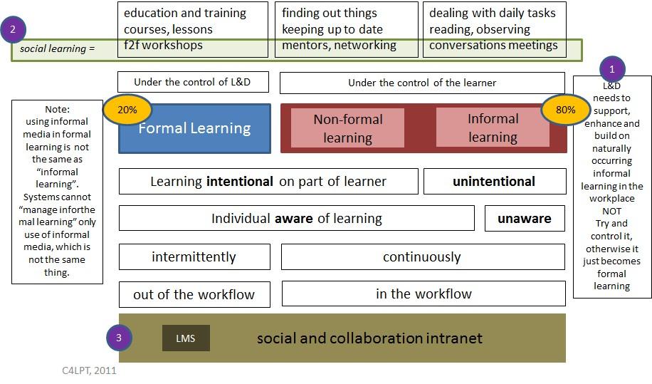 Schéma typů a charakteru učení