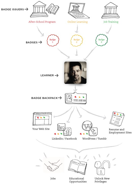 Schéma tvorby, sběru, uchování a použití digitální odznaků v Open Badge Infrastructure