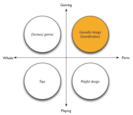 Pozice gamifikace na škále celek vs. části a hraní vs. hraní si