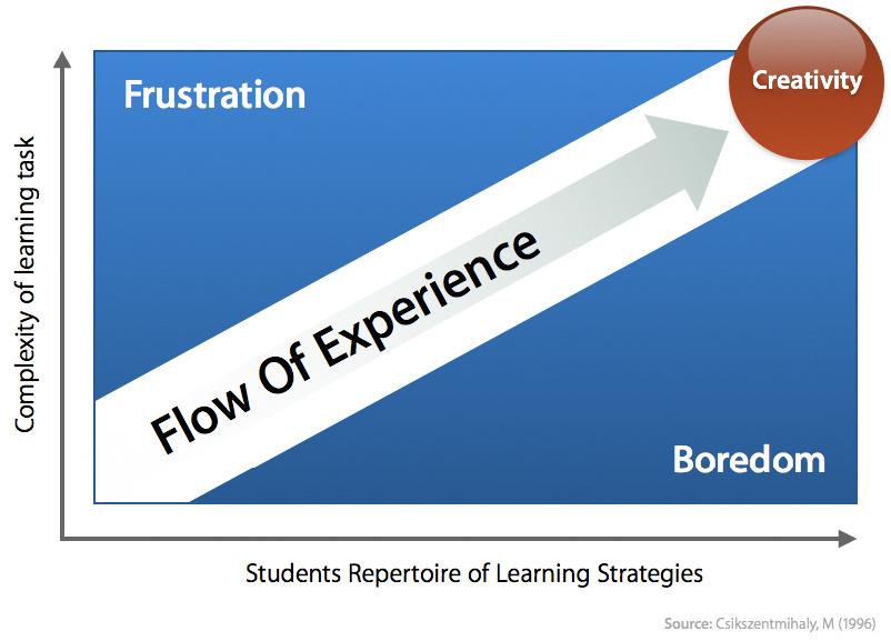 Vizualizace konceptu Flow