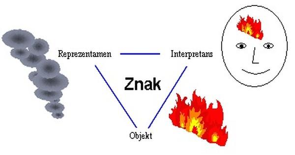 Zobrazenie triadického vzťahu medzi objektom, reprezentantom a interpretantom v Peircovom trojuholníku
