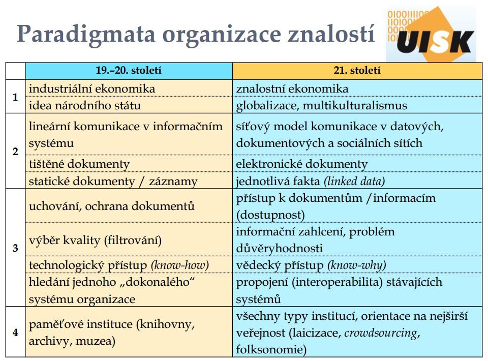 Změny paradigmat organizace znalostí