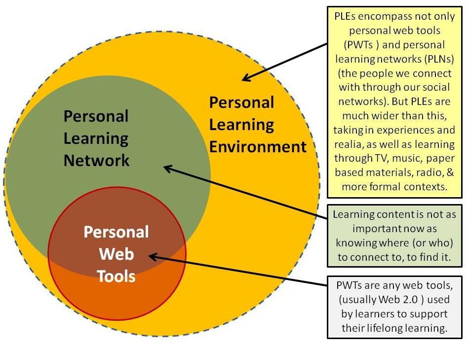Ilustrace osobního vzdělávacího prostředí