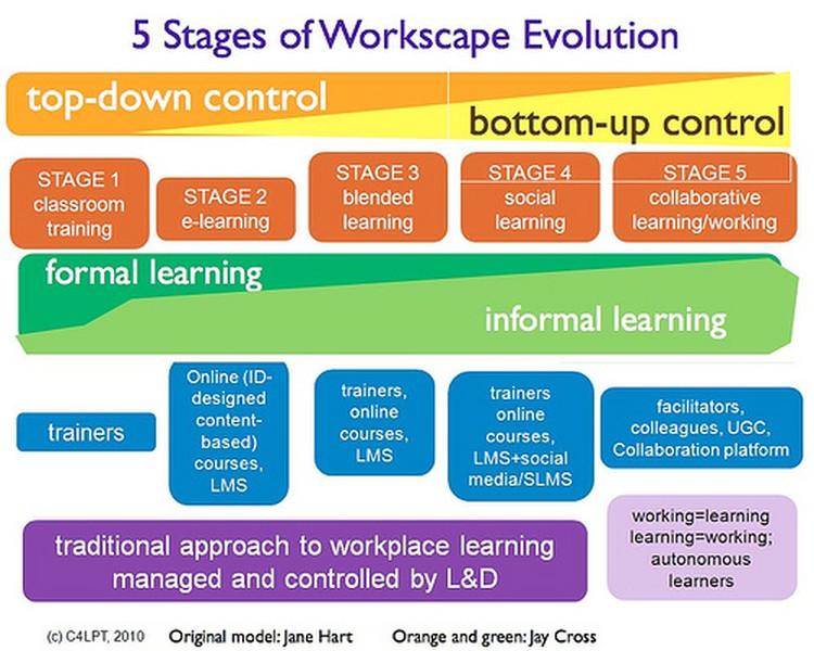 Vývoj pracovního i vzdělávacího prostředí od formálního k neformálnímu