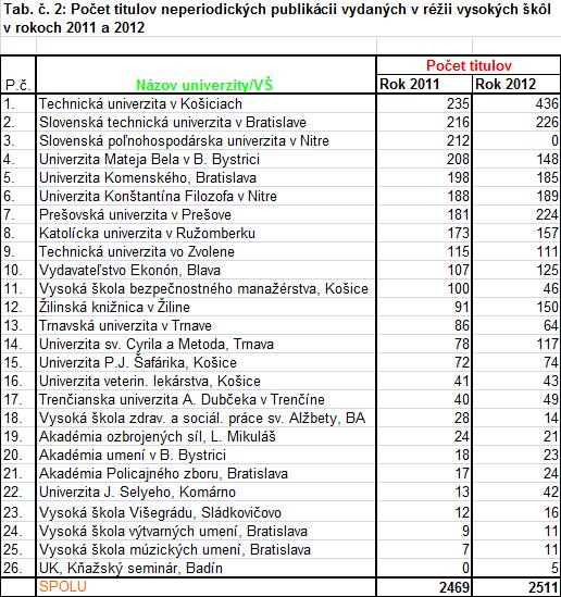 Počet titulov neperiodických publikácii vydaných v réžii vysokých škôl v rokoch 2011 a 2012
