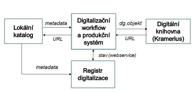 Spolupráce systémů při digitalizaci (současný stav)