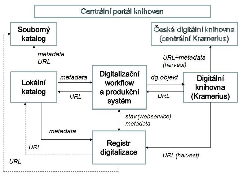 Spolupráce systémů při digitalizaci (cílový stav)