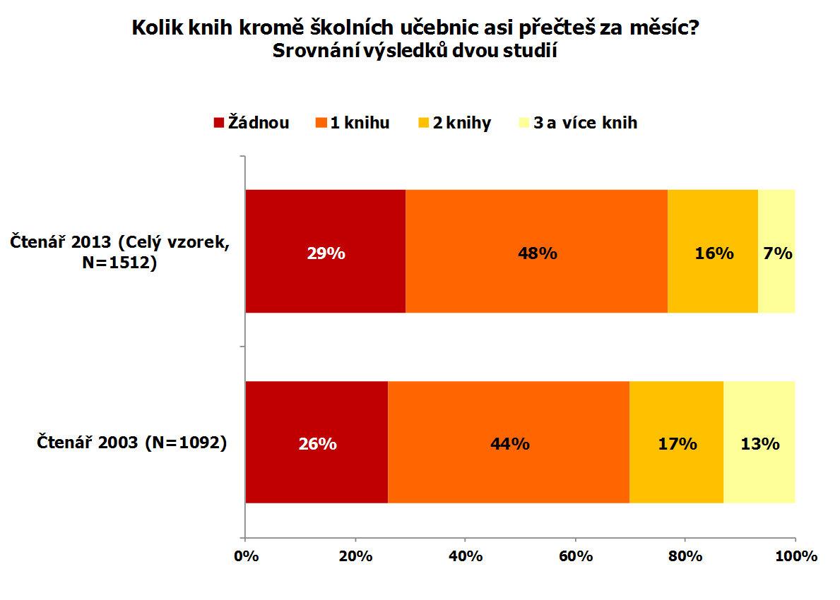 Srovnání výsledků dvou studií (2003 a 2013)