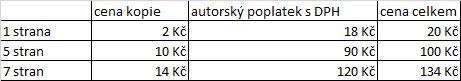 Příklad poplatků za služby EDD v období od 1. 2. 2009 do 31. 3. 2011