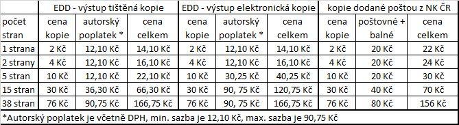Příklady poplatků za služby EDD (platné od 1. 4. 2011)