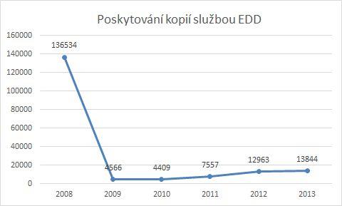Trend vývoje poskytování kopií službou EDD z autorsky chráněných děl v období 2008 – 2013