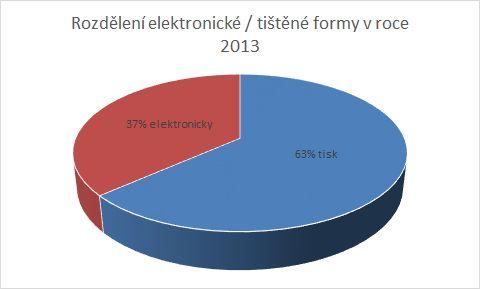 Rozdělení dokumentů poskytnutých službou EDD v roce 2013 podle finální podoby