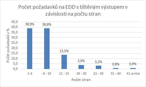 Požadavky na službu EDD s tištěným výstupem v závislosti na počtu stran