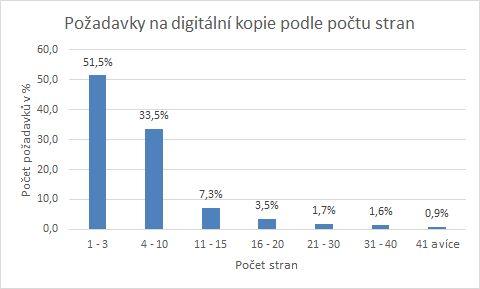 Požadavky na službu EDD s digitální kopií v závislosti na počtu stran