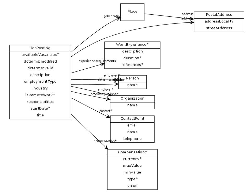 Schéma datového modelu projektu DamePraci.cz
