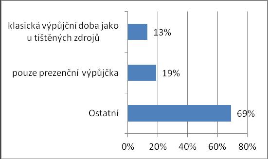 Jaká je výpůjční doba českých e-knih ve vaší knihovně?