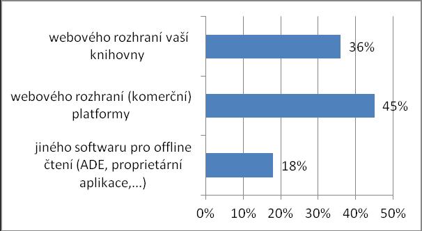 Jsou české e-knihy zapůjčené čtenáři vaší knihovny zobrazovány pomocí...
