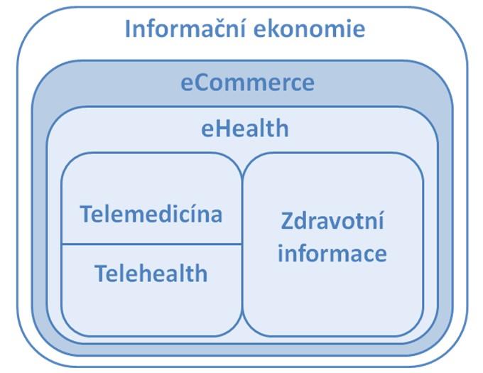Koncept eHealth v rámci informační ekonomie