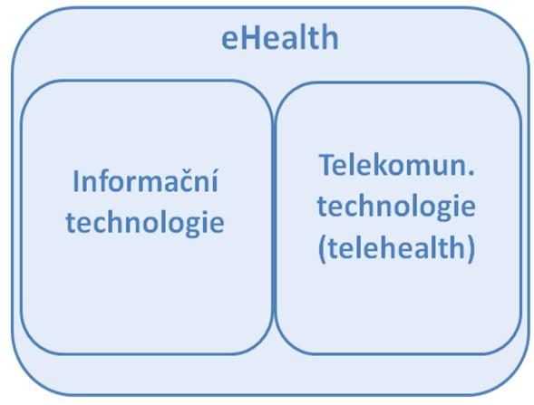 Složení konceptu eHealth