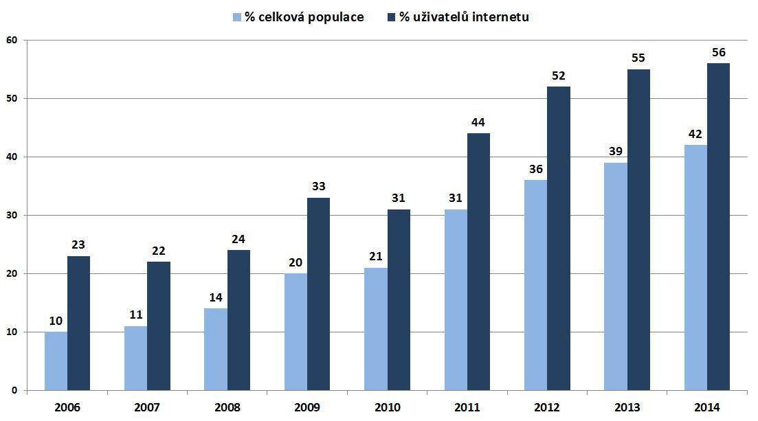 Jednotlivci v ČR ve věku 16 a více let využívající internet k vyhledávání informací o zdraví